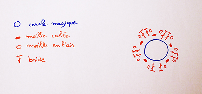 diagramme fleur crochet petite